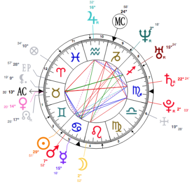 How to Read a Natal Chart – Lesbian Gemini Astrology